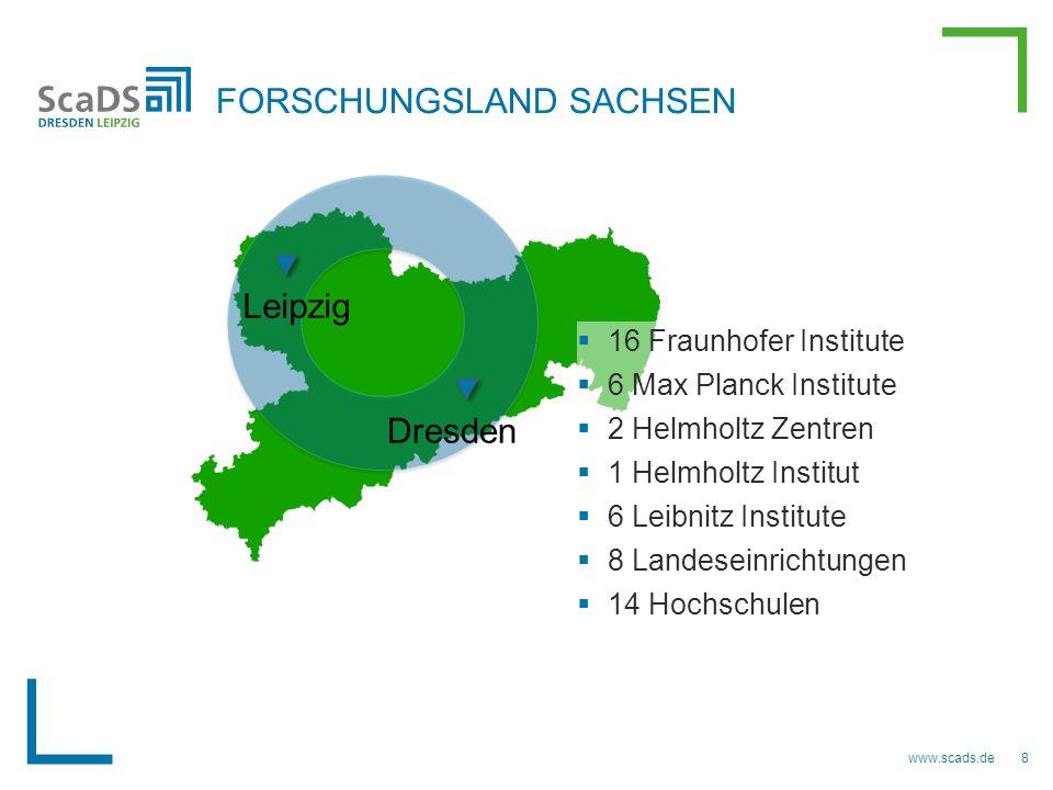 FORSCHUNGSLAND SACHSEN Leipzig Dresden  16 Fraunhofer Institute  6 Max Planck Institute  2 Helmholtz Zentren  1 Helmholtz Institut  6 Leibnitz Institute  8 Landeseinrichtungen  14 Hochschulen 8www.scads.de