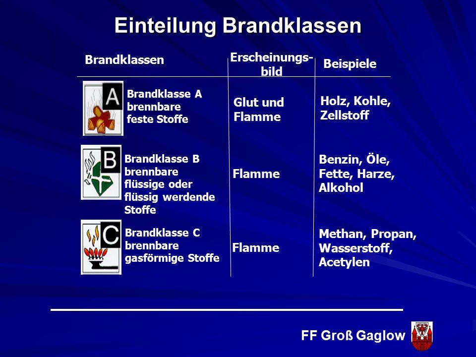 FF Groß Gaglow BRENNBARER STOFF richtiges Mengenverhältnis SAUERSTOFF O2O2 ZÜNDQUELLE Löschen ist das Beenden oder Stören einer Verbrennungsreaktion d
