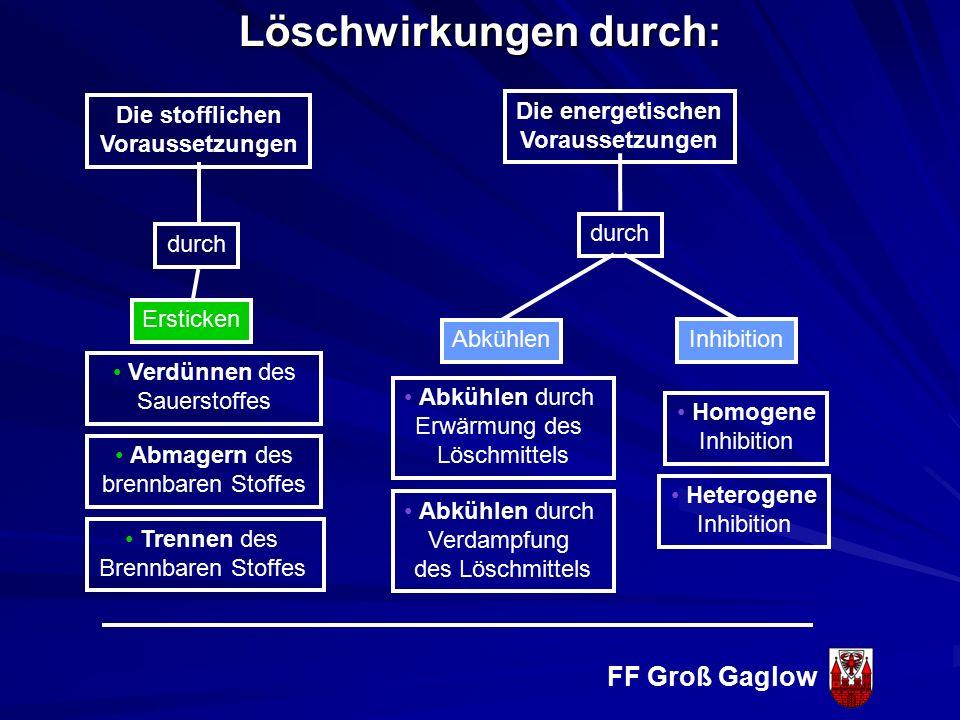 FF Groß Gaglow Brandklasse D Brennbare Metalle Glut (teilw.