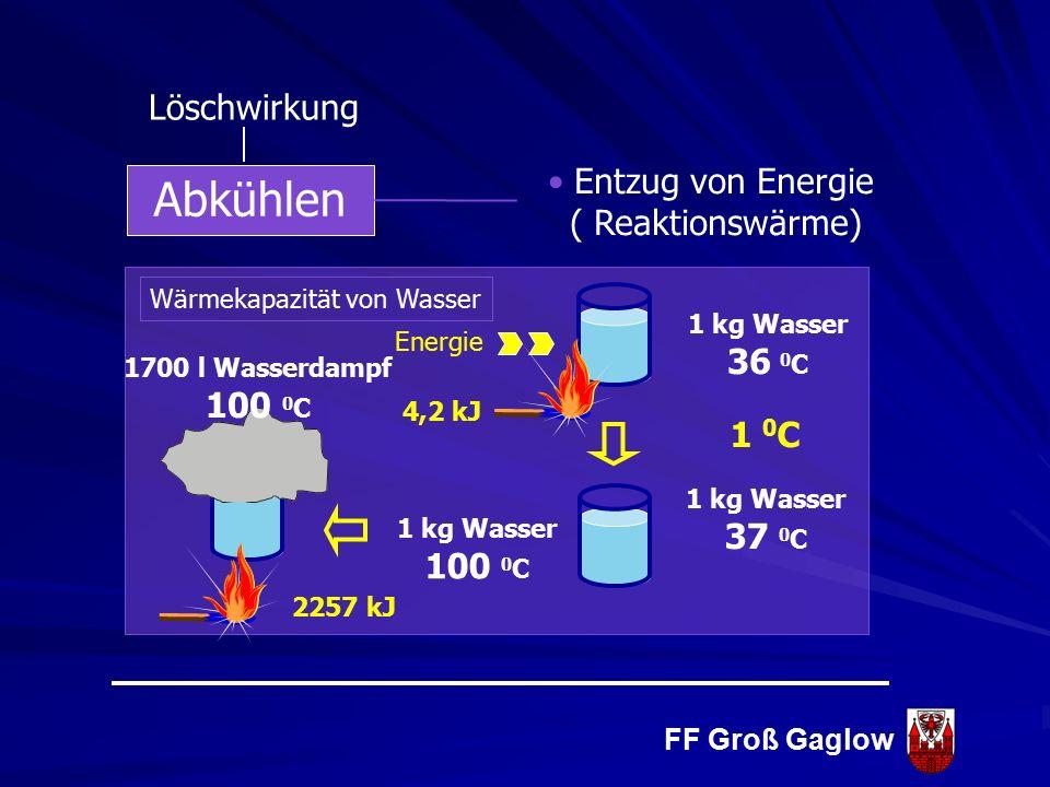 FF Groß Gaglow ist das wichtigste Löschmittel und hat die größte spezifische Kühlleistung aller Löschmittel Löschmittel Wasser