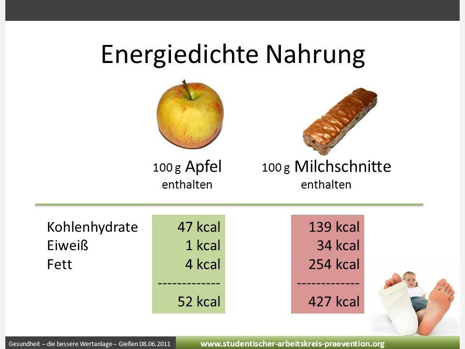 Gesundheit – die bessere Wertanlage – Gießen 08.06.2011 www.studentischer-arbeitskreis-praevention.org Energiedichte Nahrung 100 g Apfel enthalten 100 g Milchschnitte enthalten Kohlenhydrate Eiweiß Fett 47 kcal 1 kcal 4 kcal ------------- 52 kcal 139 kcal 34 kcal 254 kcal ------------- 427 kcal
