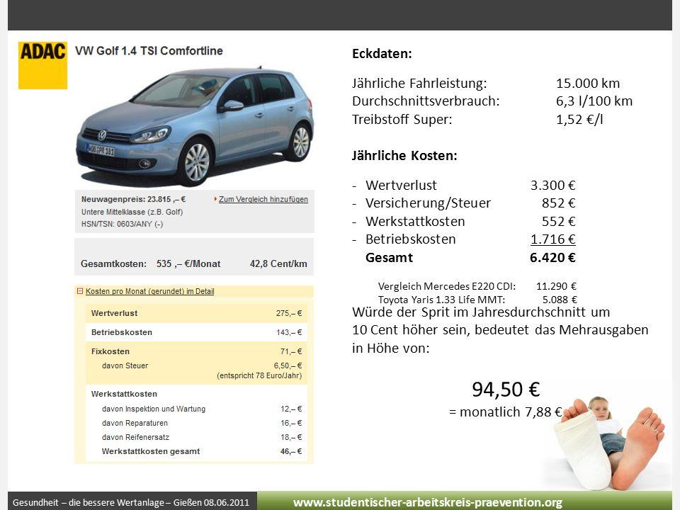 Gesundheit – die bessere Wertanlage – Gießen 08.06.2011 www.studentischer-arbeitskreis-praevention.org Eckdaten: Jährliche Fahrleistung:15.000 km Durchschnittsverbrauch:6,3 l/100 km Treibstoff Super:1,52 €/l Jährliche Kosten: -Wertverlust3.300 € -Versicherung/Steuer852 € -Werkstattkosten552 € -Betriebskosten1.716 € Gesamt6.420 € Würde der Sprit im Jahresdurchschnitt um 10 Cent höher sein, bedeutet das Mehrausgaben in Höhe von: 94,50 € = monatlich 7,88 € Vergleich Mercedes E220 CDI: 11.290 € Toyota Yaris 1.33 Life MMT: 5.088 €
