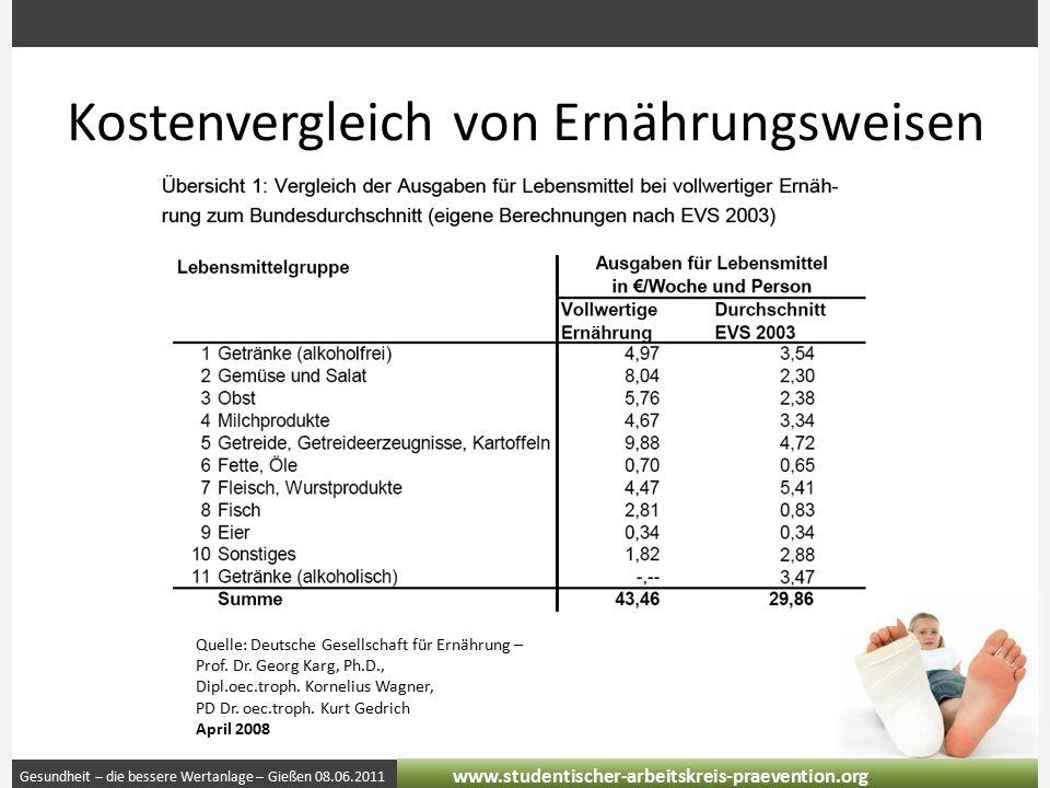 Gesundheit – die bessere Wertanlage – Gießen 08.06.2011 www.studentischer-arbeitskreis-praevention.org Kostenvergleich von Ernährungsweisen Quelle: Deutsche Gesellschaft für Ernährung – Prof.