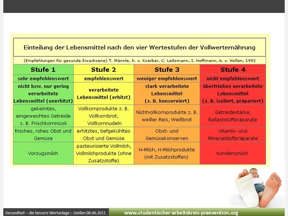 Gesundheit – die bessere Wertanlage – Gießen 08.06.2011 www.studentischer-arbeitskreis-praevention.org Kosten der Ernährung Kosten des Produkts Kosten bei Krankheit Kosten für die Gesellschaft Kosten für die Umwelt