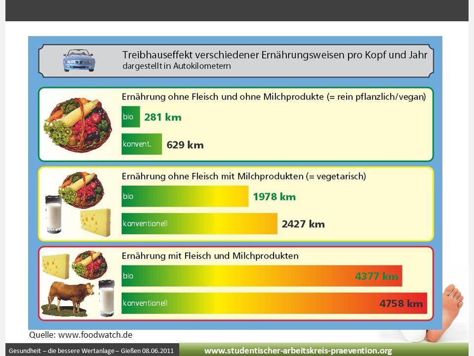Gesundheit – die bessere Wertanlage – Gießen 08.06.2011 www.studentischer-arbeitskreis-praevention.org Quelle: www.foodwatch.de