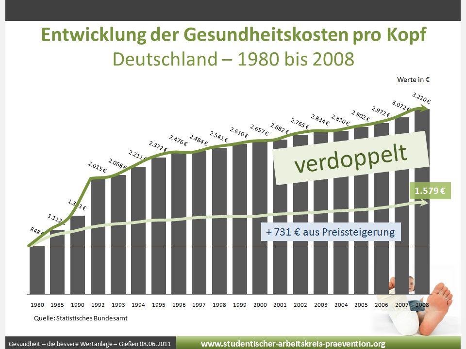 Gesundheit – die bessere Wertanlage – Gießen 08.06.2011 www.studentischer-arbeitskreis-praevention.org Entwicklung der Gesundheitskosten pro Kopf Deutschland – 1980 bis 2008 Quelle: Statistisches Bundesamt