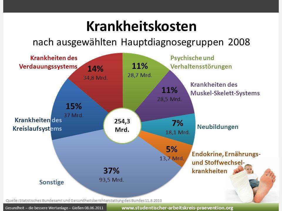 Gesundheit – die bessere Wertanlage – Gießen 08.06.2011 www.studentischer-arbeitskreis-praevention.org Krankheitskosten nach ausgewählten Hauptdiagnos