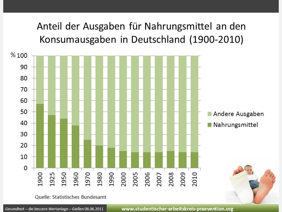 Gesundheit – die bessere Wertanlage – Gießen 08.06.2011 www.studentischer-arbeitskreis-praevention.org Anteil der Ausgaben für Nahrungsmittel an den Konsumausgaben in Deutschland (1900-2010) Quelle: Statistisches Bundesamt %