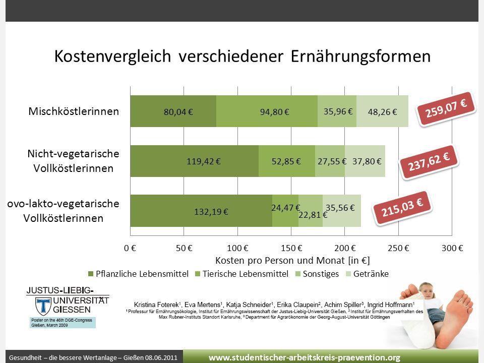Gesundheit – die bessere Wertanlage – Gießen 08.06.2011 www.studentischer-arbeitskreis-praevention.org Kostenvergleich verschiedener Ernährungsformen 259,07 € 237,62 € 215,03 €