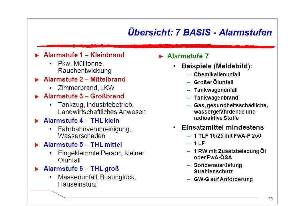 14 GAMS Spezialkräfte anfordern BASIS  Einsatzkräfte gemäß BASIS Alarmstufe 7