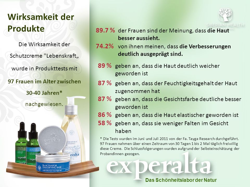 """Das Schönheitslabor der Natur Wirksamkeit der Produkte Die Wirksamkeit der Schutzcreme Lebenskraft"""" wurde in Produkttests mit 97 Frauen im Alter zwischen 30-40 Jahren* nachgewiesen."""