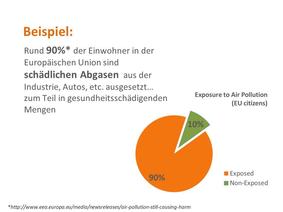 Rund 90%* der Einwohner in der Europäischen Union sind schädlichen Abgasen aus der Industrie, Autos, etc.