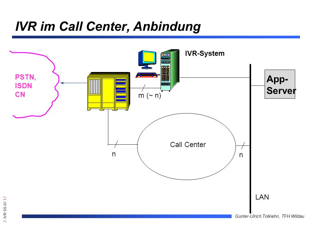 7. IVR SS-07 17 Günter-Ulrich Tolkiehn, TFH Wildau PSTN, ISDN CN IVR-System App- Server Call Center n n LAN m (~ n) IVR im Call Center, Anbindung