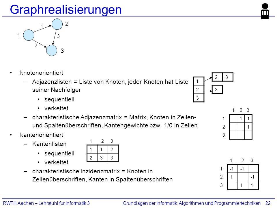 Grundlagen der Informatik: Algorithmen und ProgrammiertechnikenRWTH Aachen – Lehrstuhl für Informatik 322 Graphrealisierungen knotenorientiert –Adjaze
