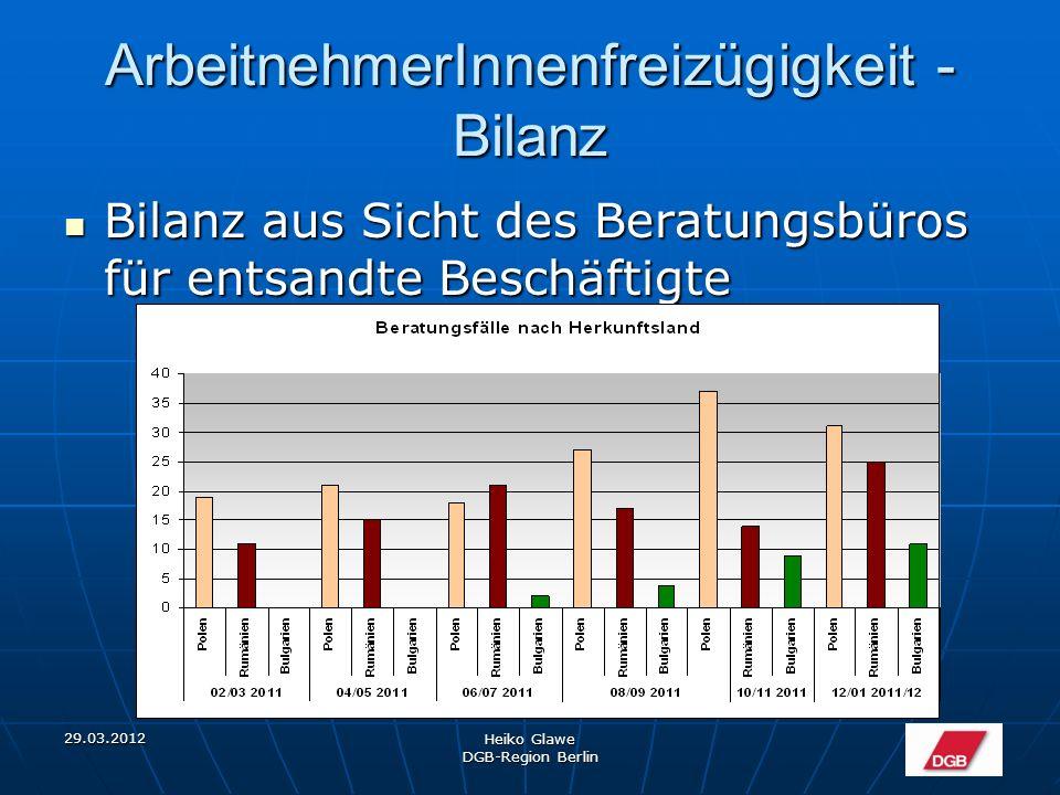 29.03.2012 Heiko Glawe DGB-Region Berlin ArbeitnehmerInnenfreizügigkeit - Bilanz Bilanz aus Sicht des Beratungsbüros für entsandte Beschäftigte Bilanz aus Sicht des Beratungsbüros für entsandte Beschäftigte