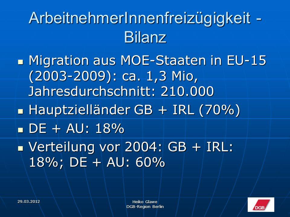 29.03.2012 Heiko Glawe DGB-Region Berlin ArbeitnehmerInnenfreizügigkeit - Bilanz Migration aus MOE-Staaten in EU-15 (2003-2009): ca.