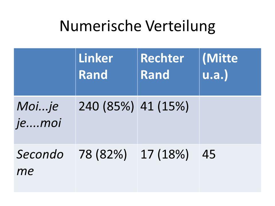 Numerische Verteilung Linker Rand Rechter Rand (Mitte u.a.) Moi...je je....moi 240 (85%)41 (15%) Secondo me 78 (82%)17 (18%)45