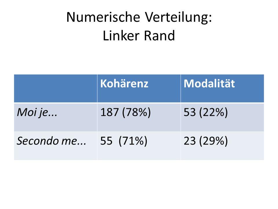 Numerische Verteilung: Linker Rand KohärenzModalität Moi je...187 (78%)53 (22%) Secondo me...55 (71%)23 (29%)