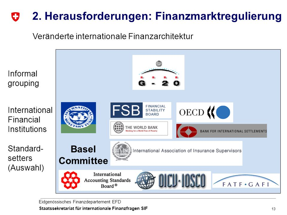 13 Eidgenössisches Finanzdepartement EFD Staatssekretariat für internationale Finanzfragen SIF Veränderte internationale Finanzarchitektur International Financial Institutions Standard- setters (Auswahl) Informal grouping Basel Committee 2.