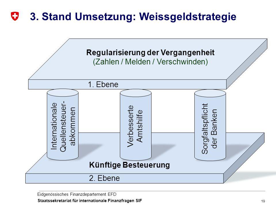 19 Eidgenössisches Finanzdepartement EFD Staatssekretariat für internationale Finanzfragen SIF Regularisierung der Vergangenheit (Zahlen / Melden / Verschwinden) 1.