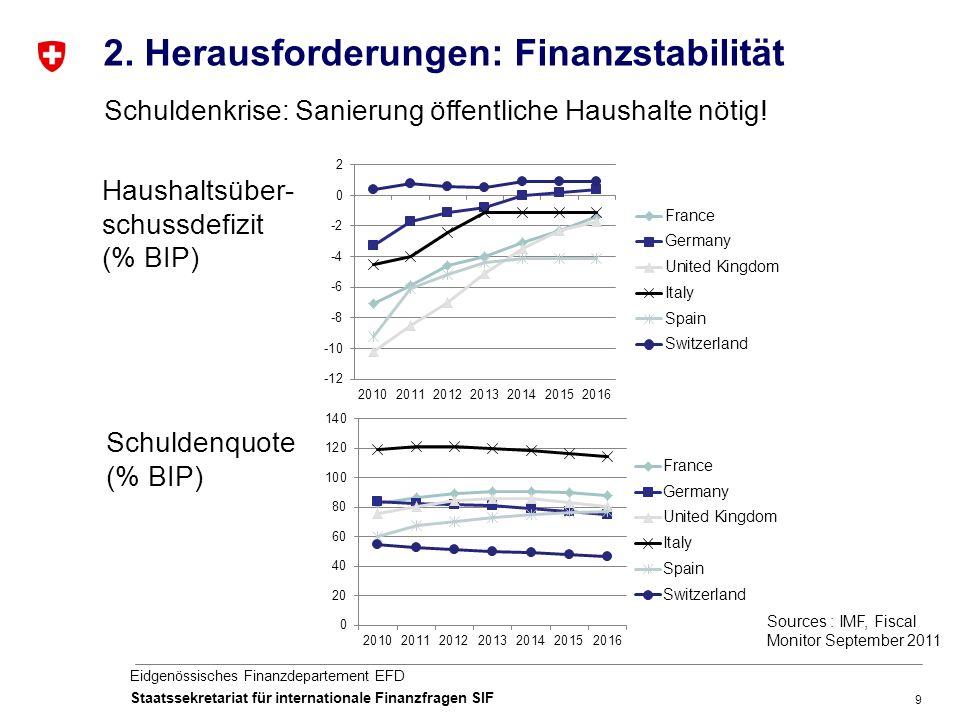 9 Eidgenössisches Finanzdepartement EFD Staatssekretariat für internationale Finanzfragen SIF 2.