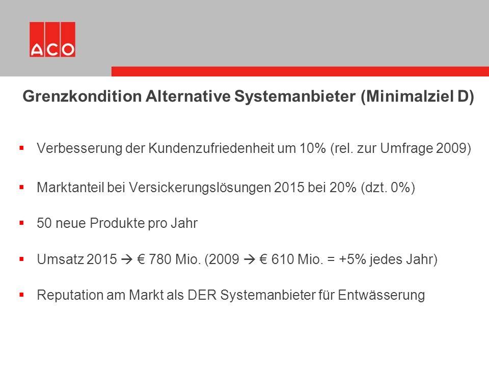  Verbesserung der Kundenzufriedenheit um 10% (rel. zur Umfrage 2009)  Marktanteil bei Versickerungslösungen 2015 bei 20% (dzt. 0%)  50 neue Produkt