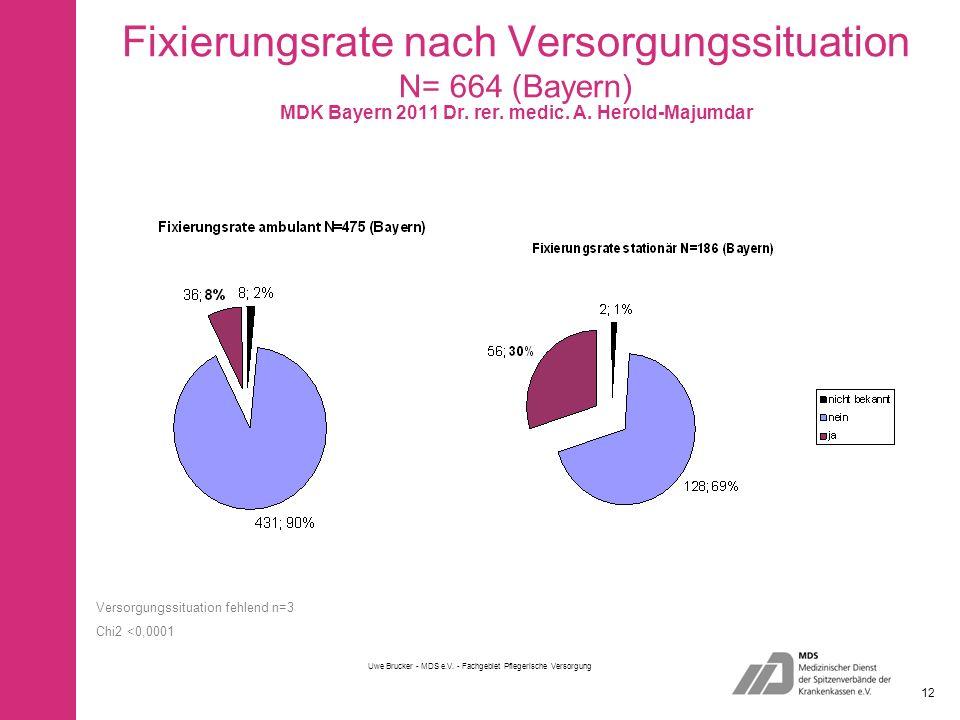 Fixierungsrate nach Versorgungssituation N= 664 (Bayern) Uwe Brucker - MDS e.V.