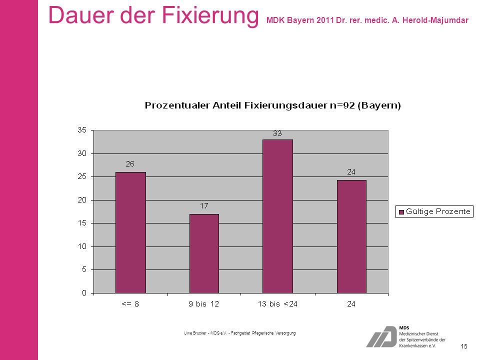 Dauer der Fixierung MDK Bayern 2011 Dr. rer. medic.
