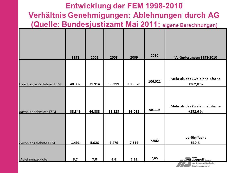 Entwicklung der FEM 1998-2010 Verhältnis Genehmigungen: Ablehnungen durch AG (Quelle: Bundesjustizamt Mai 2011; eigene Berechnungen) 199820022008 2009 2010 Veränderungen 1998-2010 Beantragte Verfahren FEM 40.337 71.914 98.299 103.578 106.021 Mehr als das Zweieinhalbfache +262,8 % davon genehmigte FEM 38.846 66.888 91.823 96.062 98.119 Mehr als das Zweieinhalbfache +252,6 % davon abgelehnte FEM 1.491 5.026 6.476 7.516 7.902 verfünffacht 530 % Ablehnungsquote3,77,06,67,26 7,45 verdoppelt