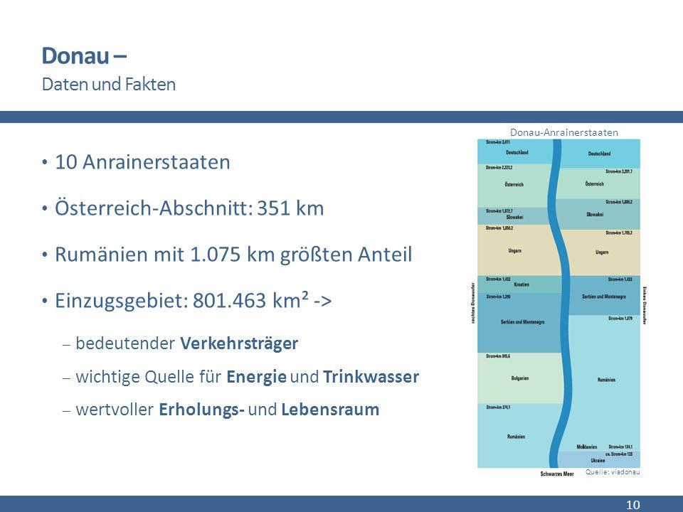 Donau – Daten und Fakten 10 Anrainerstaaten Österreich-Abschnitt: 351 km Rumänien mit 1.075 km größten Anteil Einzugsgebiet: 801.463 km² ->  bedeutender Verkehrsträger  wichtige Quelle für Energie und Trinkwasser  wertvoller Erholungs- und Lebensraum 10 Quelle: viadonau Donau-Anrainerstaaten