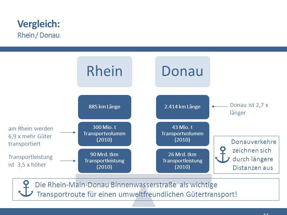Vergleich: Rhein / Donau RheinDonau 26 Mrd. tkm Transportleistung (2010) 43 Mio.
