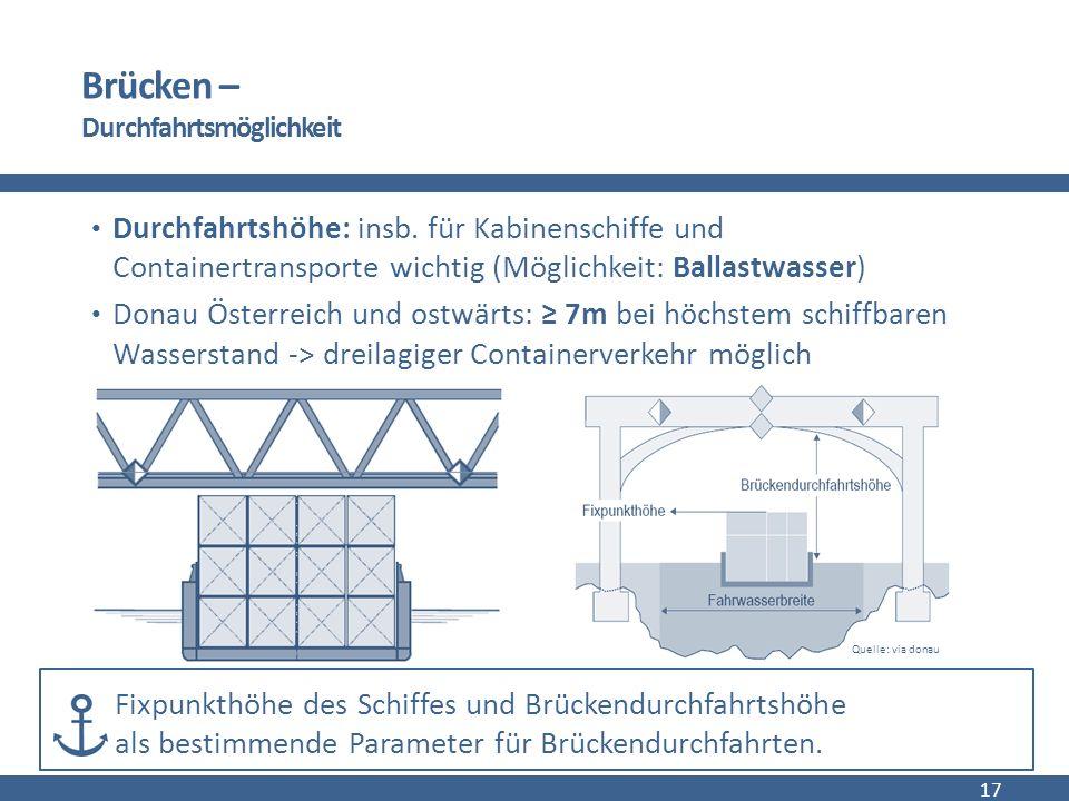 © via donau I 17 Brücken – Durchfahrtsmöglichkeit Durchfahrtshöhe: insb.