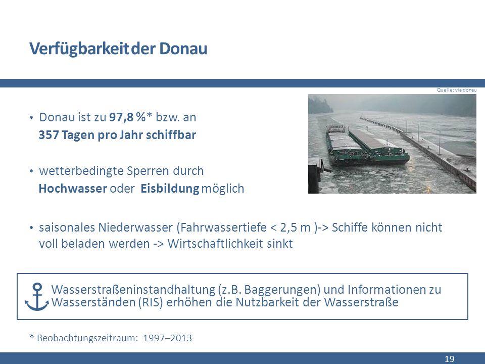 Verfügbarkeit der Donau Donau ist zu 97,8 %* bzw.