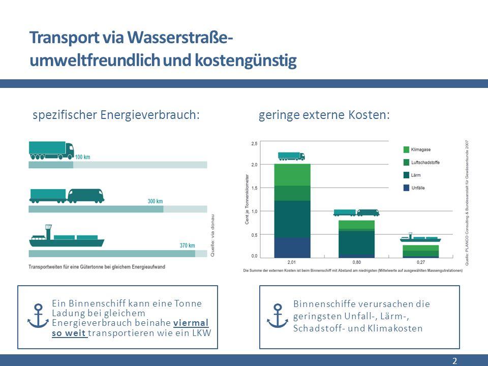 Transport via Wasserstraße- umweltfreundlich und kostengünstig 2 spezifischer Energieverbrauch: geringe externe Kosten: Ein Binnenschiff kann eine Tonne Ladung bei gleichem Energieverbrauch beinahe viermal so weit transportieren wie ein LKW Binnenschiffe verursachen die geringsten Unfall-, Lärm-, Schadstoff- und Klimakosten