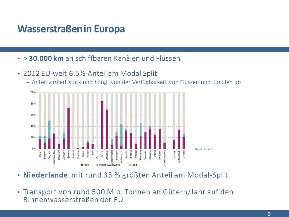 Wasserstraßen in Europa > 30.000 km an schiffbaren Kanälen und Flüssen 2012 EU-weit 6,5%-Anteil am Modal Split  Anteil variiert stark und hängt von der Verfügbarkeit von Flüssen und Kanälen ab Niederlande: mit rund 33 % größten Anteil am Modal-Split Transport von rund 500 Mio.