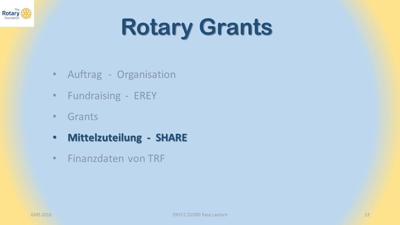 DRFCC D2000 Reto Laetsch13 Rotary Grants Auftrag - Organisation Fundraising - EREY Grants Mittelzuteilung - SHARE Mittelzuteilung - SHARE Finanzdaten von TRF