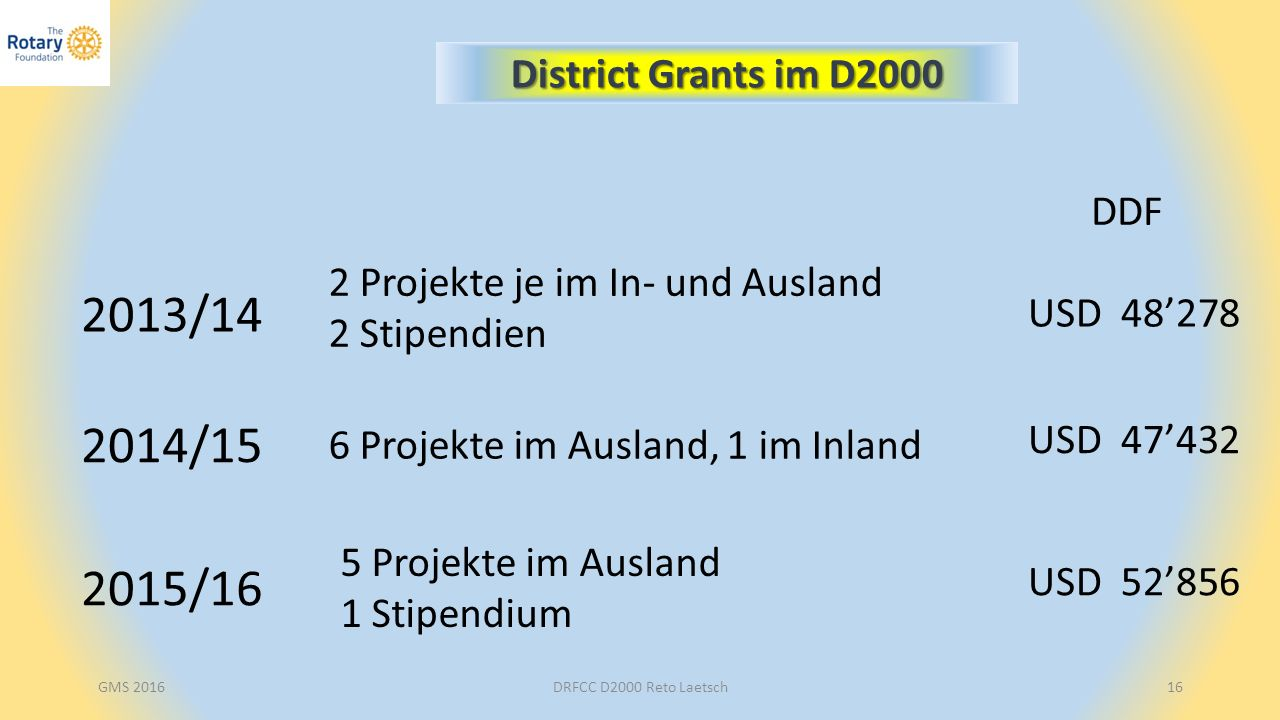 DRFCC D2000 Reto Laetsch16 District Grants im D2000 2013/14 2 Projekte je im In- und Ausland 2 Stipendien USD 48'278 2014/15 6 Projekte im Ausland, 1