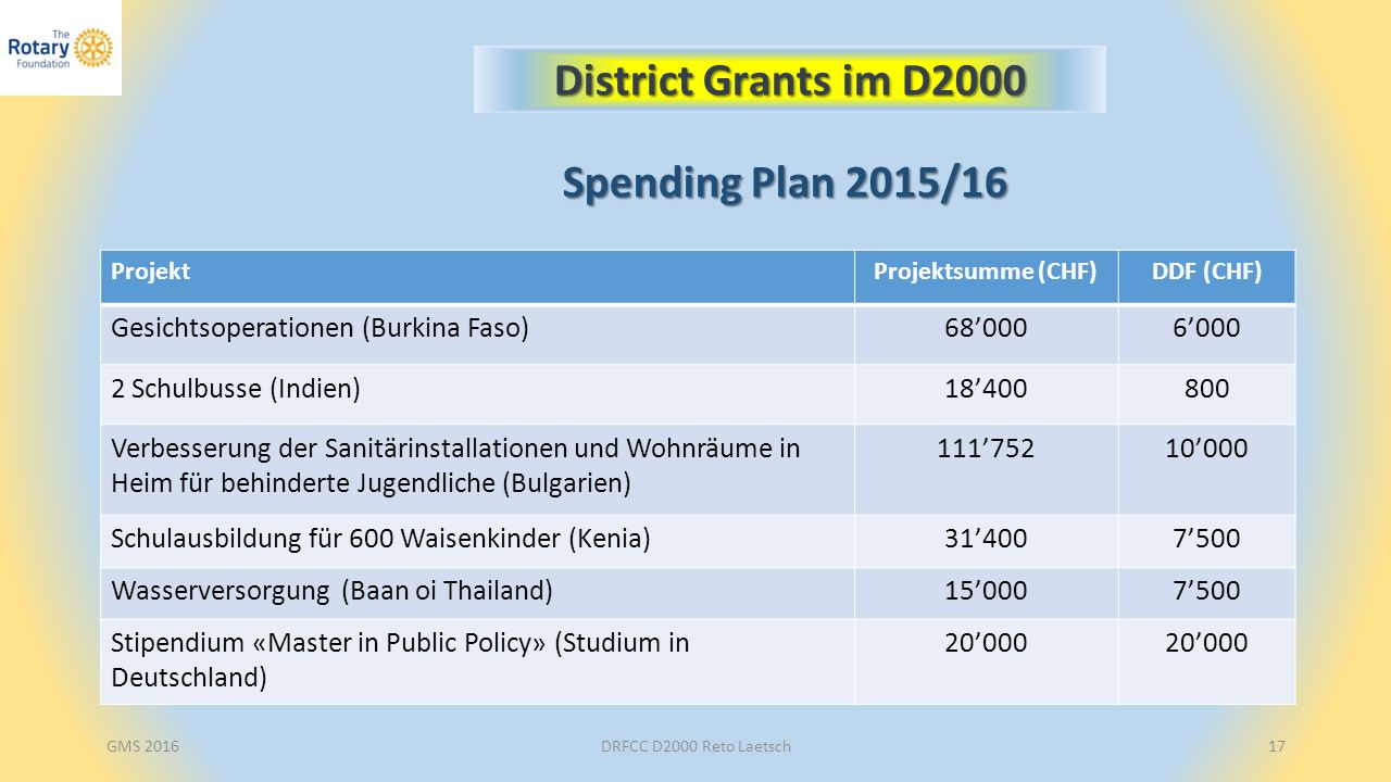 DRFCC D2000 Reto Laetsch17 District Grants im D2000 ProjektProjektsumme (CHF)DDF (CHF) Gesichtsoperationen (Burkina Faso)68'0006'000 2 Schulbusse (Indien)18'400800 Verbesserung der Sanitärinstallationen und Wohnräume in Heim für behinderte Jugendliche (Bulgarien) 111'75210'000 Schulausbildung für 600 Waisenkinder (Kenia)31'4007'500 Wasserversorgung (Baan oi Thailand)15'0007'500 Stipendium «Master in Public Policy» (Studium in Deutschland) 20'000 Spending Plan 2015/16 GMS 2016