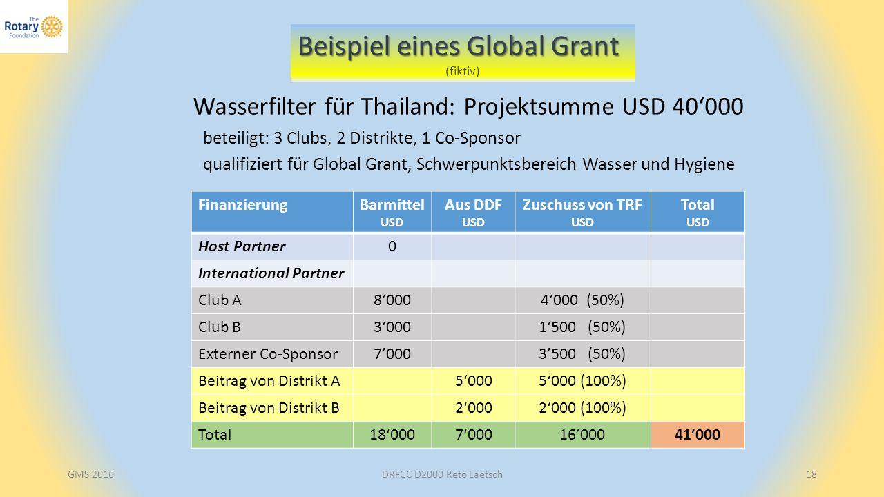 DRFCC D2000 Reto Laetsch18 Beispiel eines Global Grant (fiktiv) Wasserfilter für Thailand: Projektsumme USD 40'000 qualifiziert für Global Grant, Schwerpunktsbereich Wasser und Hygiene FinanzierungBarmittel USD Aus DDF USD Zuschuss von TRF USD Total USD Host Partner0 International Partner Club A8'0004'000 (50%) Club B3'0001'500 (50%) Externer Co-Sponsor7'0003'500 (50%) Beitrag von Distrikt A5'0005'000 (100%) Beitrag von Distrikt B2'0002'000 (100%) Total18'0007'00016'00041'000 beteiligt: 3 Clubs, 2 Distrikte, 1 Co-Sponsor GMS 2016