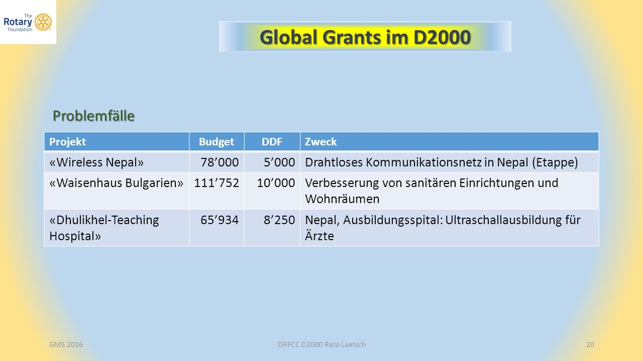 DRFCC D2000 Reto Laetsch20 Global Grants im D2000 ProjektBudgetDDFZweck «Wireless Nepal»78'0005'000Drahtloses Kommunikationsnetz in Nepal (Etappe) «Wa