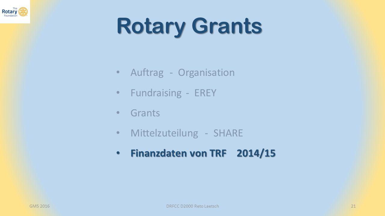 DRFCC D2000 Reto Laetsch21 Rotary Grants Auftrag - Organisation Fundraising - EREY Grants Mittelzuteilung - SHARE Finanzdaten von TRF 2014/15 Finanzdaten von TRF 2014/15
