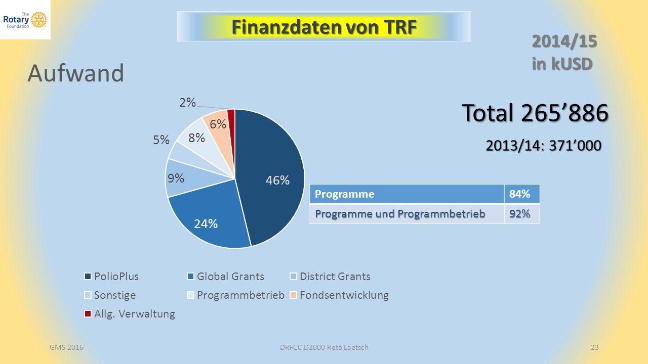 GMS 2016DRFCC D2000 Reto Laetsch23 2014/15 in kUSD Finanzdaten von TRF Programme84% Programme und Programmbetrieb 92% Total 265'886 2013/14: 371'000