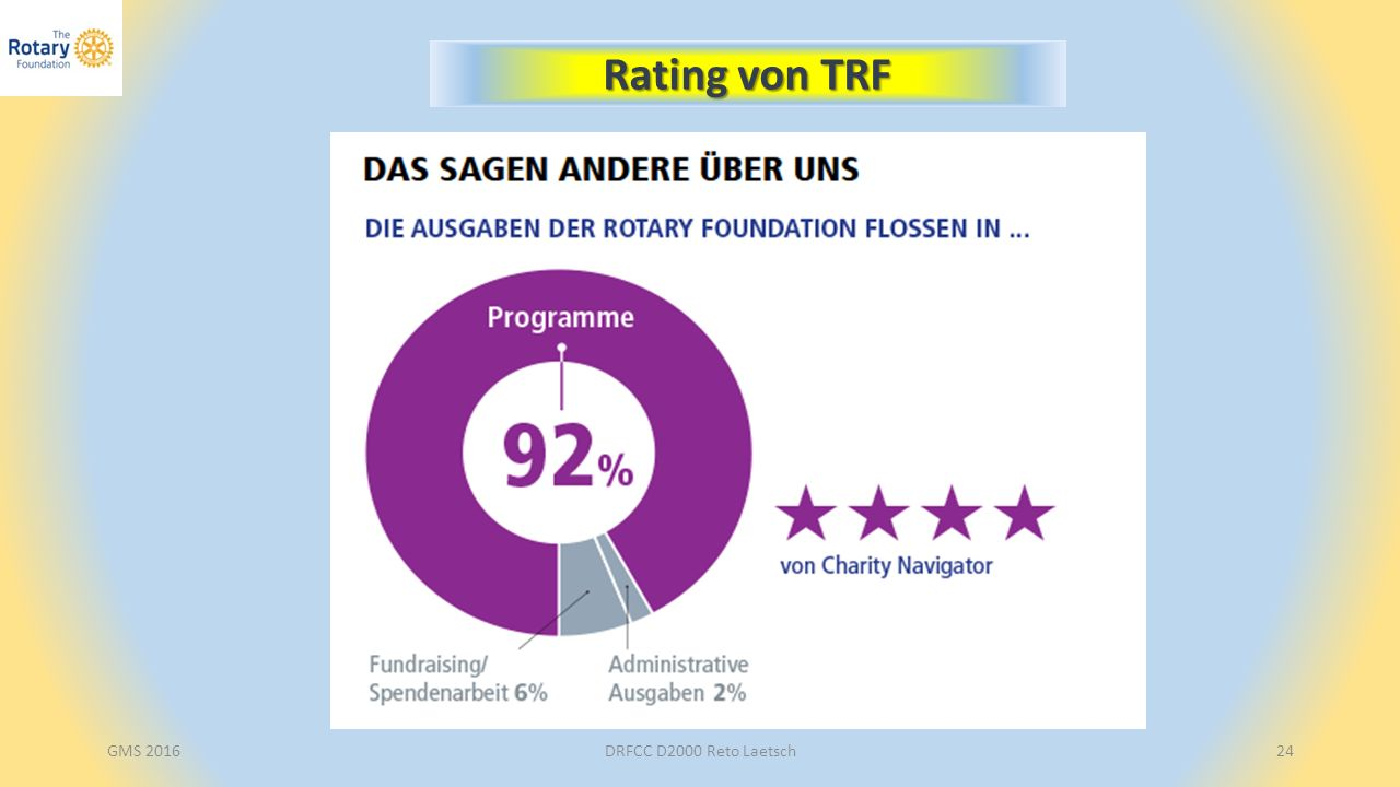 DRFCC D2000 Reto Laetsch24 Rating von TRF GMS 2016