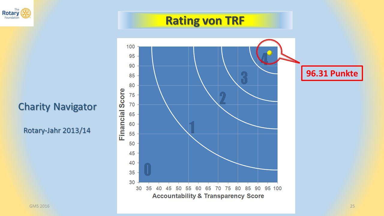 DRFCC D2000 Reto Laetsch25 Rating von TRF Charity Navigator Rotary-Jahr 2013/14 Rotary-Jahr 2013/14 96.31 Punkte