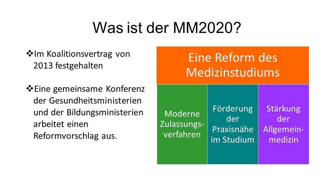 Was ist der MM2020.