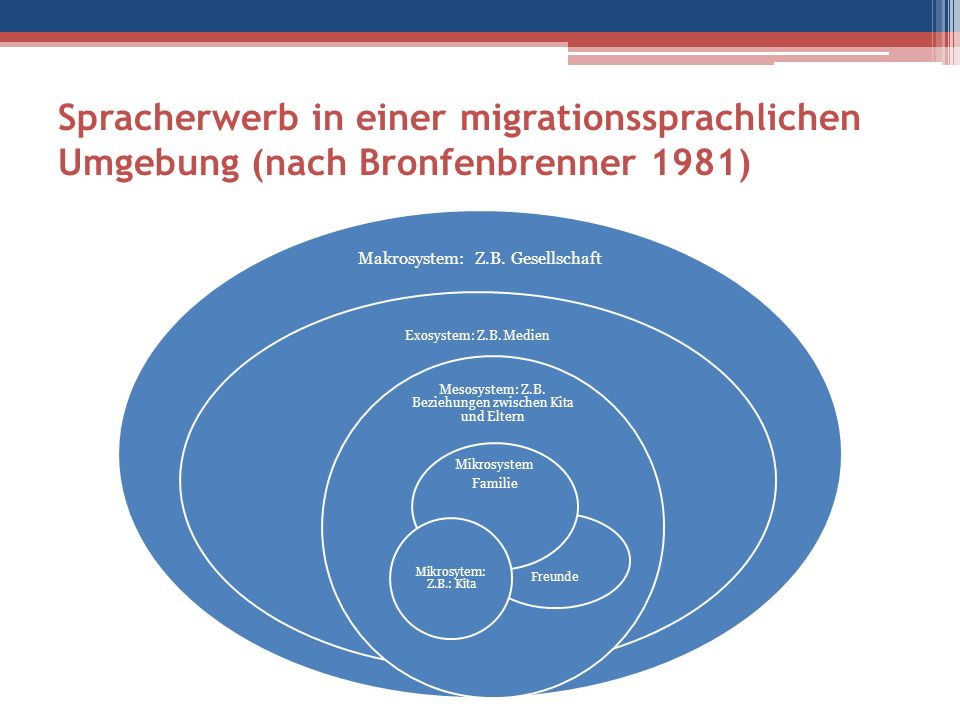 Spracherwerb in einer migrationssprachlichen Umgebung (nach Bronfenbrenner 1981) Makrosystem: Z.B.