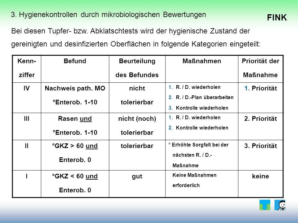 FINK 3. Hygienekontrollen durch mikrobiologischen Bewertungen Bei diesen Tupfer- bzw.