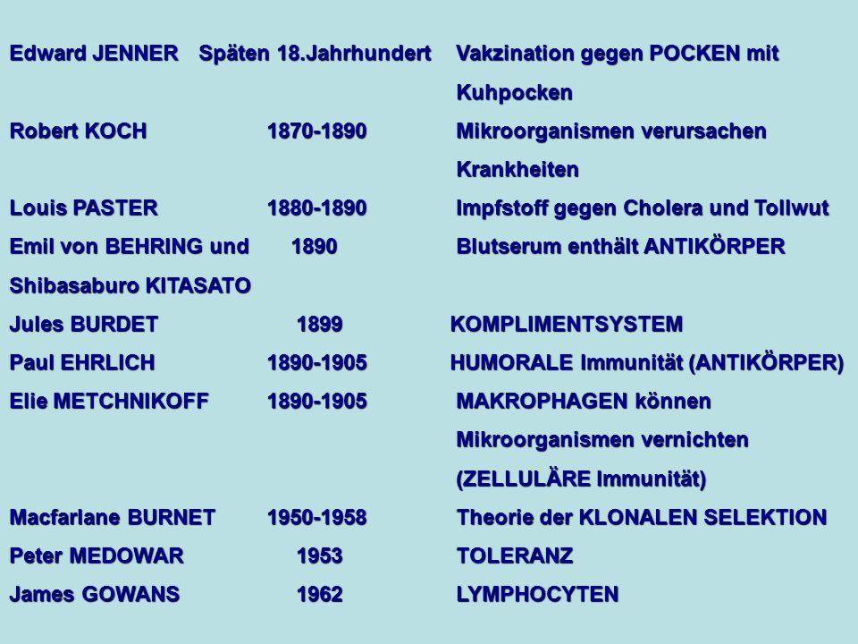 Edward JENNER Späten 18.Jahrhundert Vakzination gegen POCKEN mit Kuhpocken Robert KOCH1870-1890 Mikroorganismen verursachen Krankheiten Louis PASTER 1880-1890 Impfstoff gegen Cholera und Tollwut Emil von BEHRING und 1890 Blutserum enthält ANTIKÖRPER Shibasaburo KITASATO Jules BURDET 1899 KOMPLIMENTSYSTEM Paul EHRLICH1890-1905 HUMORALE Immunität (ANTIKÖRPER) Elie METCHNIKOFF1890-1905 MAKROPHAGEN können Mikroorganismen vernichten (ZELLULÄRE Immunität) Macfarlane BURNET1950-1958 Theorie der KLONALEN SELEKTION Peter MEDOWAR 1953 TOLERANZ James GOWANS 1962 LYMPHOCYTEN