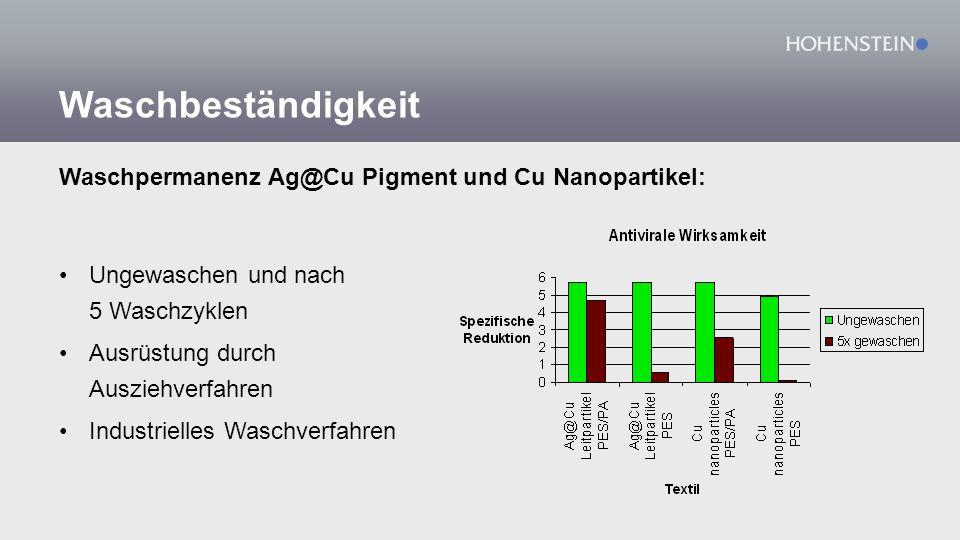 Waschbeständigkeit Waschpermanenz Ag@Cu Pigment und Cu Nanopartikel: Ungewaschen und nach 5 Waschzyklen Ausrüstung durch Ausziehverfahren Industrielle