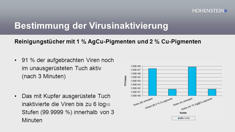 Bestimmung der Virusinaktivierung 91 % der aufgebrachten Viren noch im unausgerüsteten Tuch aktiv (nach 3 Minuten) Das mit Kupfer ausgerüstete Tuch in